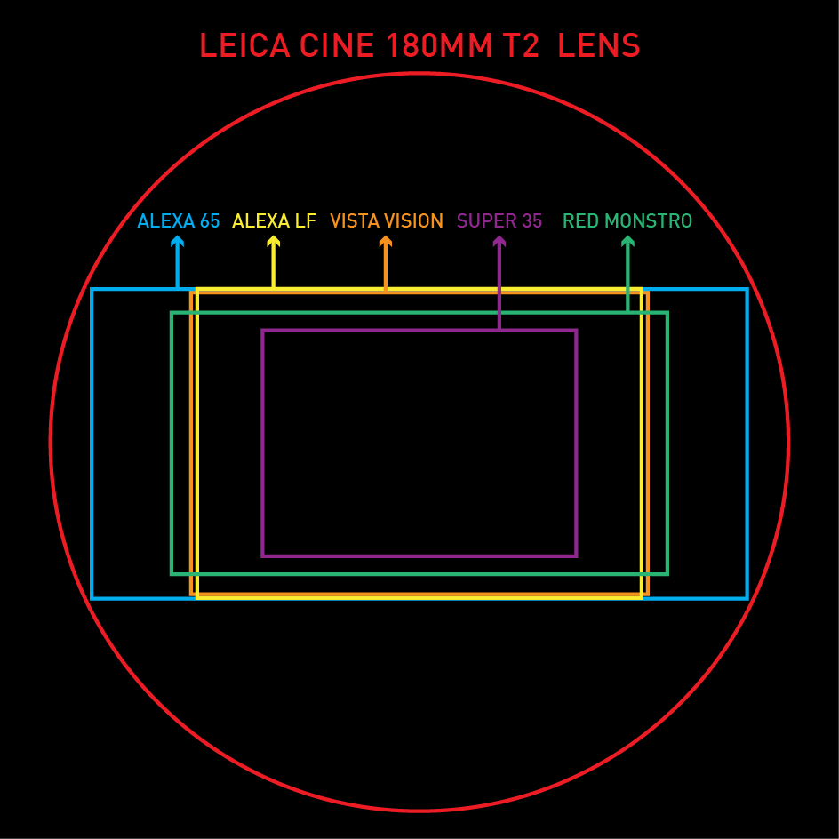 180mm Leica Cine T2 Coverage